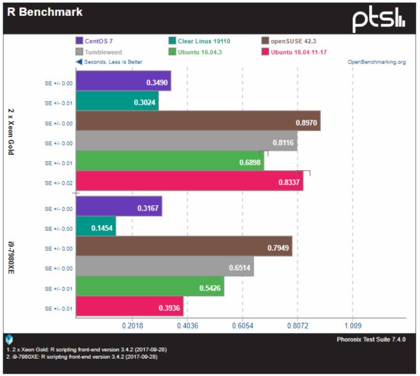 Clear Leadership in Latest Phoronix Linux Distribution Comparison