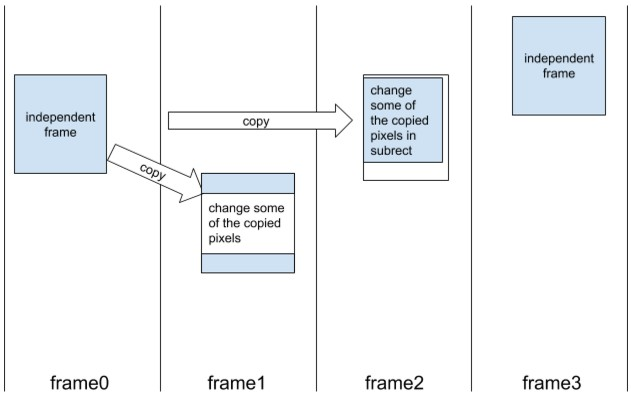 Chrome* graphics internals: GIF animations decoding and rendering