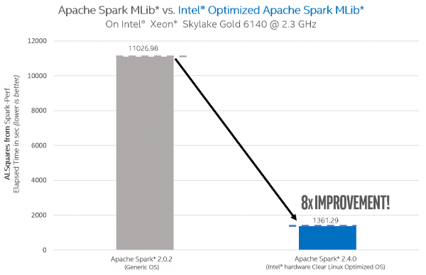 Accelerating Apache Spark machine learning with Clear Linux