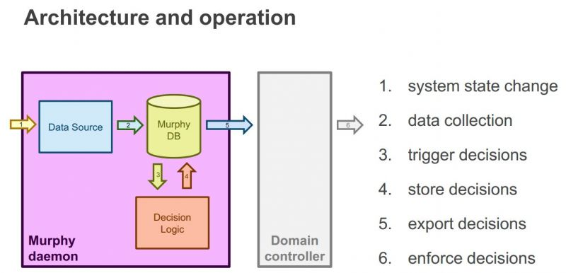 Mayloon Architecture and Operation