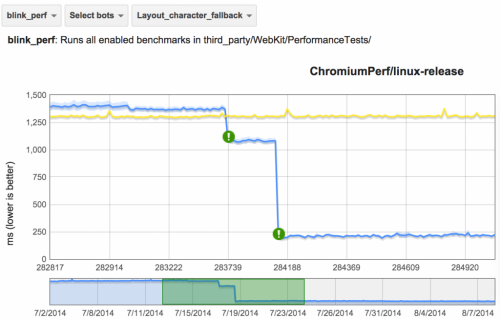 Performance Improvements in Chrome's Non-Latin Text