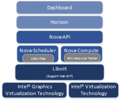 Enabling high-performance graphics on OpenStack* with XenGT* or KVM