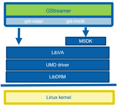 Intel® Video and Audio for Linux* | 01 org