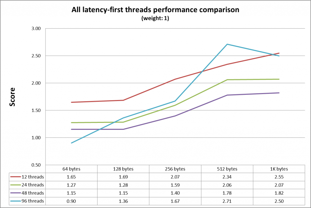 Improve network performance by setting per-queue interrupt