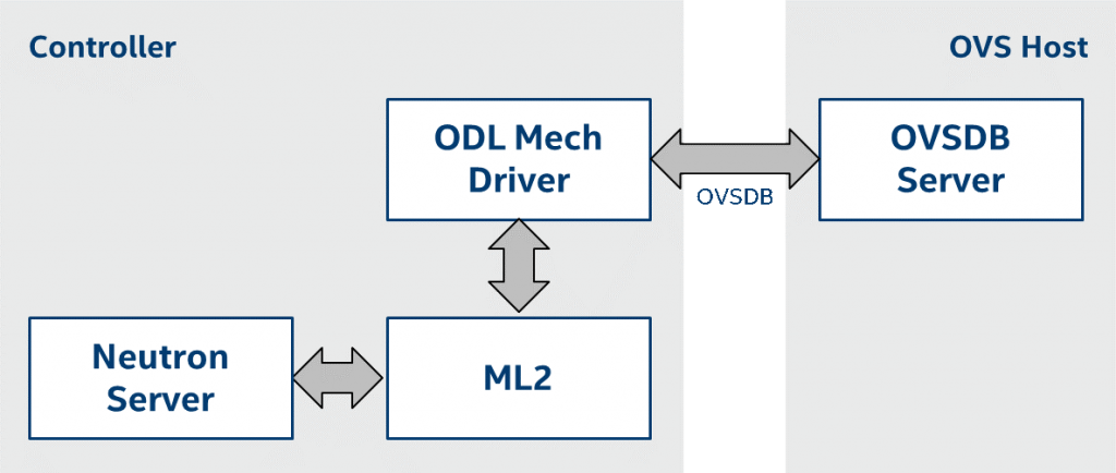 The mechanism driver, the ODL agent, and the OVSDB server, as part of networking-odl