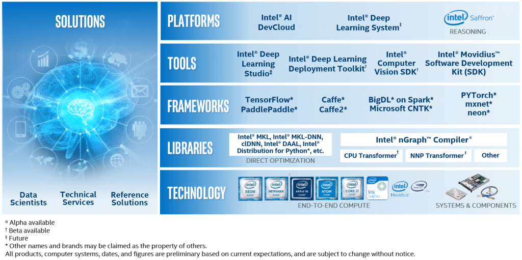 Ith Intels Clear Linux High Performance — ZwiftItaly