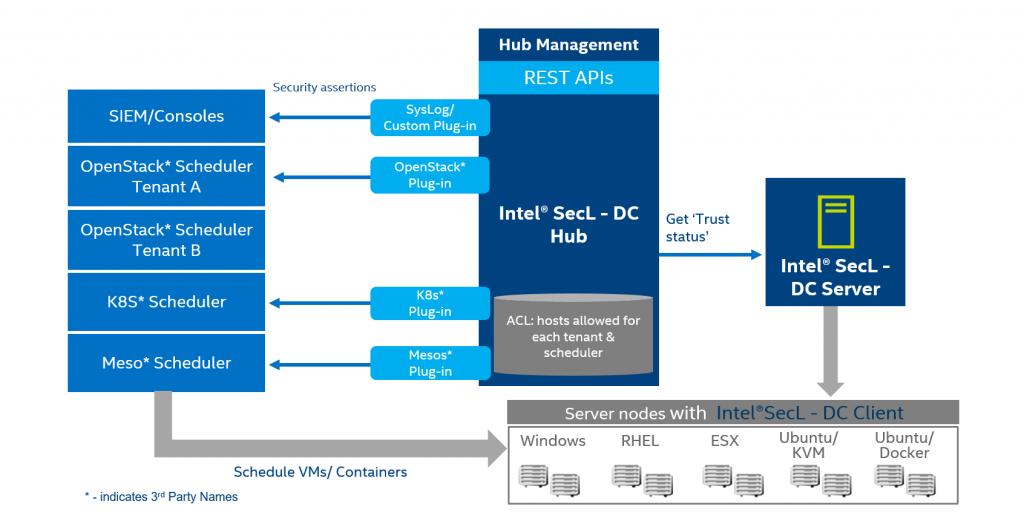 Intel® Security Libraries for Data Center (Intel® SecL-DC