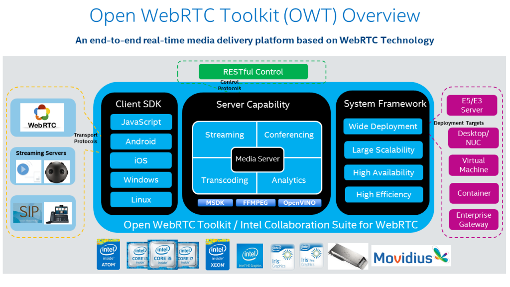 Open WebRTC Toolkit (OWT) | 01 org