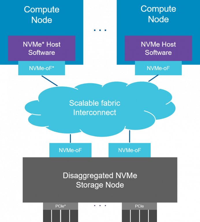 The Next Generation of Cloud Storage Fabric: NVMe-oF* | 01 org