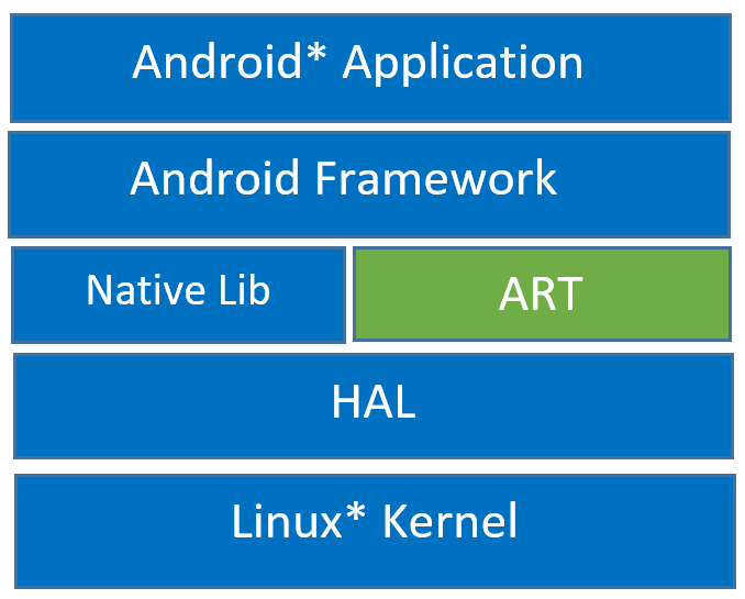 Intel Optimizations in the Android* Pie Runtime Compiler