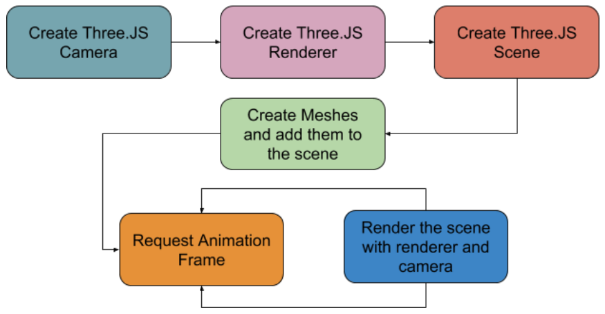 Rendering immersive web experiences with Three JS and WebXR | 01 org