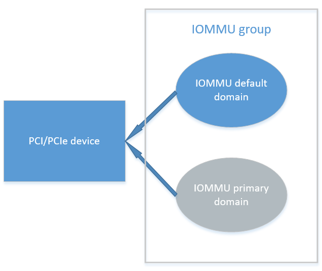 Assignable Interfaces in Intel® Scalable I/O Virtualization