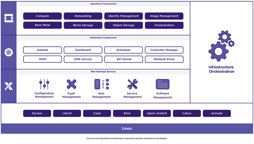 StarlingX*: a fully-featured cloud for the distributed edge