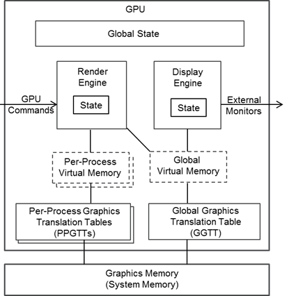 Graphics Virtualization (XenGT) | 01 org